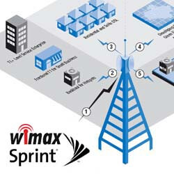 Sprint 4G WiMAX coming to Boost and Virgin Mobile pre-paid plans