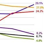 IDC graph tracks Samsung's rise and Nokia's decline