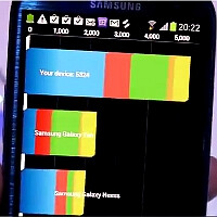 Samsung Galaxy S III rocks Quadrant, AnTuTu and NenaMark 2 benchmark tests