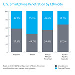 Nielsen: Smartphones officially more than half of all US phones, Android and iOS still dominate
