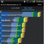 HTC EVO 4G LTE benchmark tests