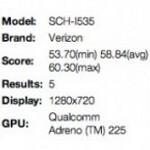 Verizon version of Samsung Galaxy S III shows up on Nenamark Benchmark site