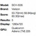 Verizon version of Samsung Galaxy S III shows up on Nenamark Benchmark site
