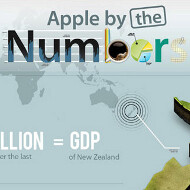Apple in numbers: Infographic