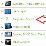 Google Asus Nexus 7 tablet seen on benchmark site