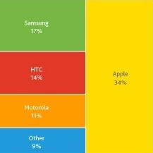 New Nielsen report has Android commanding 52% of the US smartphone scene