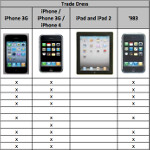 Chart shows Apple's case in a nutshell; Samsung designer says she did not copy Apple's icons