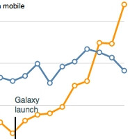Samsung went from almost no mobile income to more than Google
