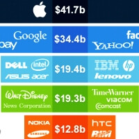 Apple made more than Microsoft, Google, eBay, Yahoo, Amazon and Facebook combined in fiscal 2012