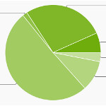 Jelly Bean more than doubles its share of the Android ecosystem