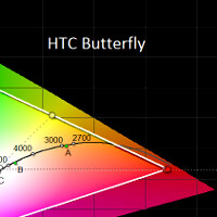 Screen comparison of Sony Xperia Z vs HTC Butterfly shows almost perfect calibration by HTC
