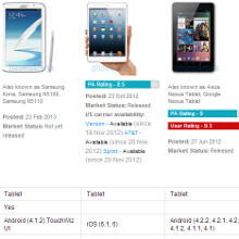 Samsung Galaxy Note 8.0 vs Apple iPad mini vs Google Nexus 7 specs comparison