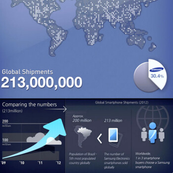 See Samsung's breathtaking market share journey in a handy infographic