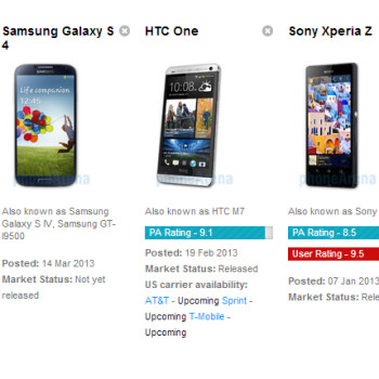 Samsung Galaxy S 4 vs HTC One vs Sony Xperia Z specs comparison