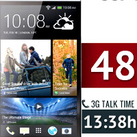 HTC One battery tests deliver the best web browsing endurance