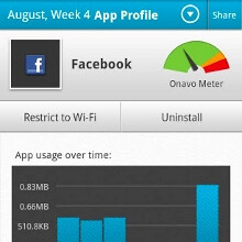 Best data traffic counter apps and widgets for Android