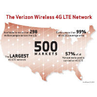 Verizon LTE hits its 500th market completing the initial buildout
