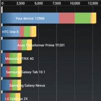 HTC Butterfly S faster than HTC One, benchmarks confirm