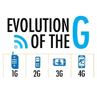 1G, 2G, 3G, 4G: The evolution of wireless generations