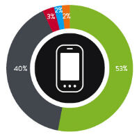 Nielsen says 64% of users in the U.S. own smartphones
