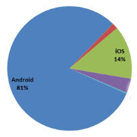 BlackBerry down to 1.5% worldwide market share, Android up to almost 81%