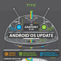 HTC makes an infographic to detail the Android update process