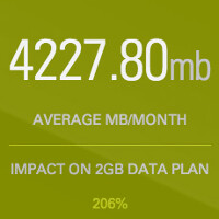 Site helps you find apps that bust your data allowance