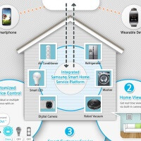 Samsung introduces Smart Home ecosystem