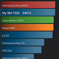 First Galaxy TabPRO benchmarks show Samsung