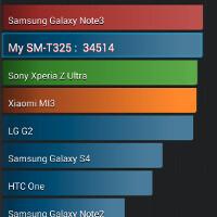 First Galaxy TabPRO benchmarks show Samsung