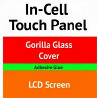 Improved production techniques expected to lead to improved TFT LCD in-cell touchscreens this year