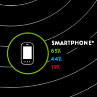 Nielsen: 65% of U.S. households own a smartphone