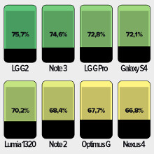 Here are the most compact phones for their screen size (infographic)