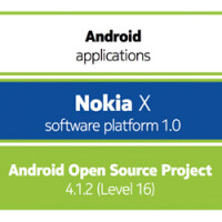 75% of Android apps ready to work on Nokia X phones, the rest must ditch the Google