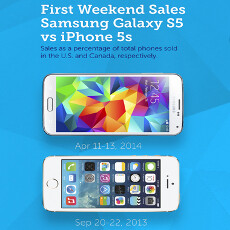 Galaxy S5's launch weekend US sales share beats the iPhone 5s, we find that Samsung is big in Texas