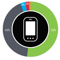 Windows Phone surpasses BlackBerry in the USA in Q1 2014, Android still king