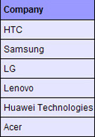 Overview of manufacturers' plans for Android phones