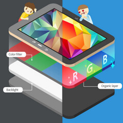Super AMOLED for dummies: Samsung infographic explains why you don't want an LCD screen