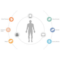 Xiaomi invests into mobile health gadgetry. Is it making an alternative to Apple's Health?