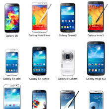 What do you think is Samsung's phones' biggest drawback?