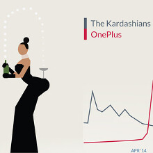 OnePlus 2014 status report released: trendier than the Kardashians (infographic)