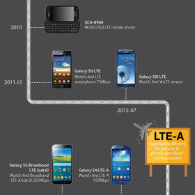 Infographic: Samsung presents the evolution of communication technology on its phones and smartphones, from 1G to 4G
