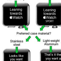 Humor: Flow chart provides a simple decision guide to determine if you should really get the Apple Watch