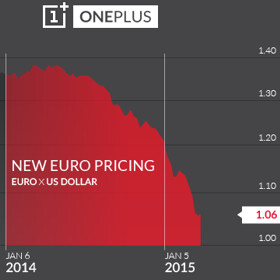 "OnePlus One is currently sold ""at a loss"" in Europe, prices will be increased next week"