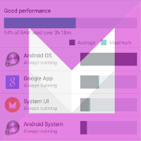 Android M comes with a revamped RAM Manager and it's totally awesome