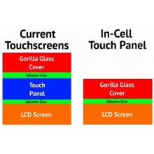 Higher iPhone screen resolutions reportedly hindered by in-cell touch 'bottlenecks'