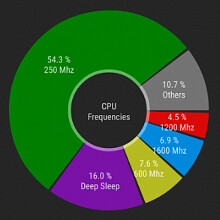 CPU Spy Reloaded helps identify overheating and battery drain, all in pretty Material Design