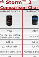 Verizon compares BlackBerry Storm2 to stablemate Bold, iPhone 3G and Pre