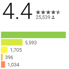 How often do you post app reviews on Google Play or the App Store?