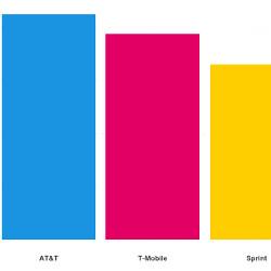 Verizon vs AT&T, T-Mobile and Sprint network latency comparison
